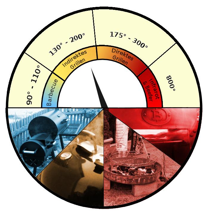 Übersicht über Grillarten und Temperaturbereiche