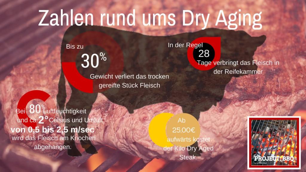 Zahlen rund ums Dry Aging