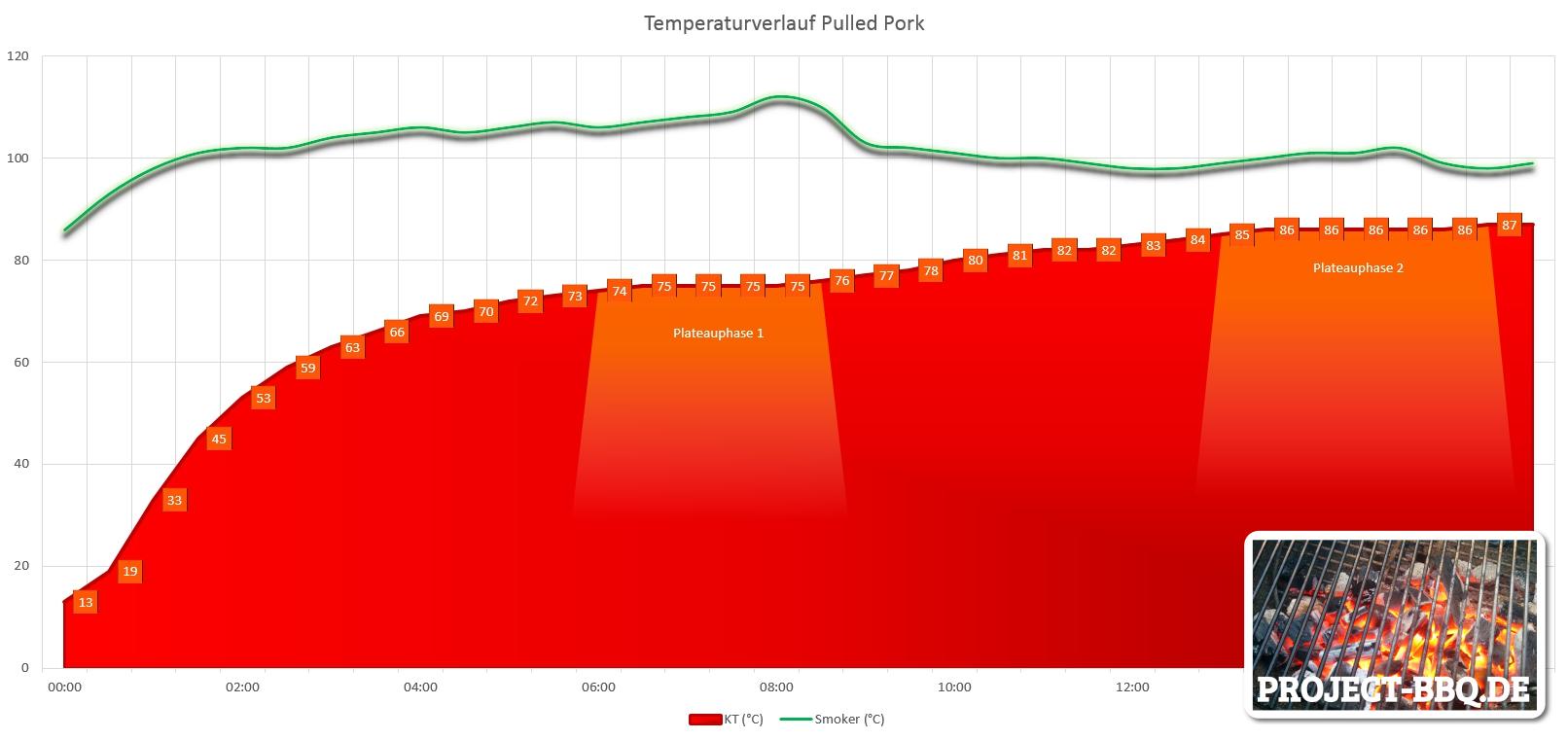 Temperaturverlauf während der Zubereitung