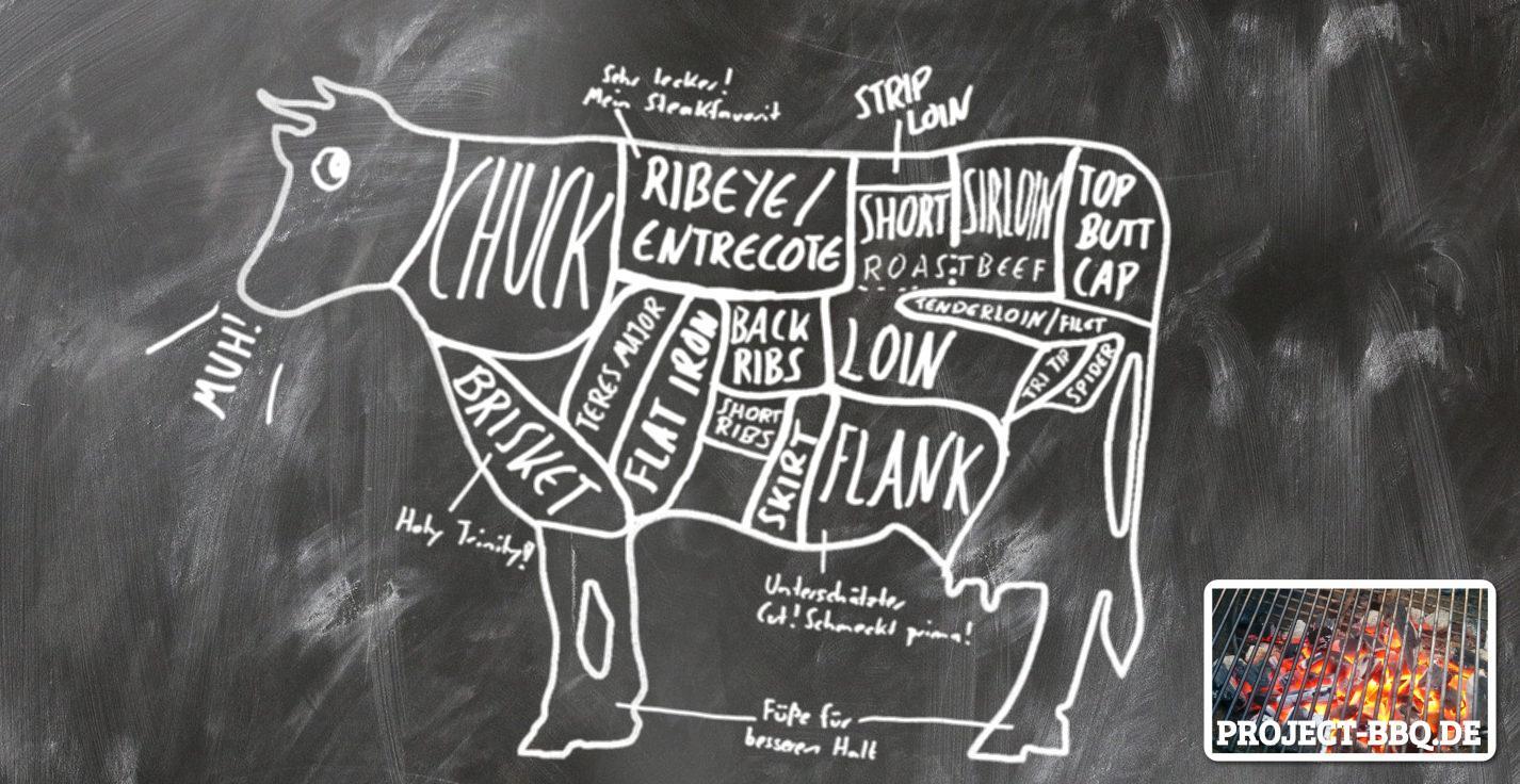 Die verschiedenen Cuts vom Rind